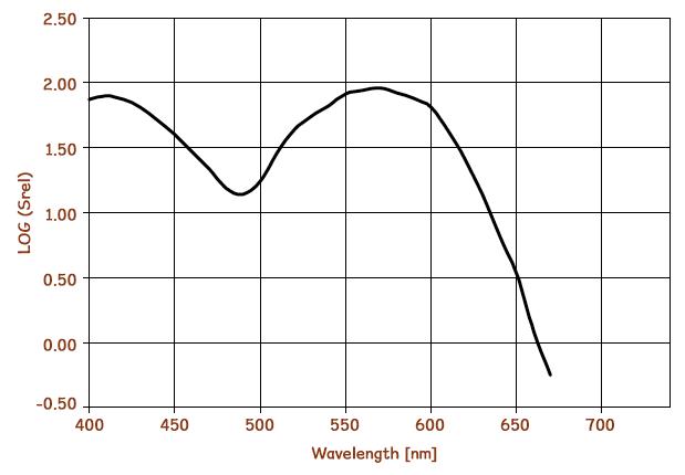 BCG PHC-50 wavelength chart